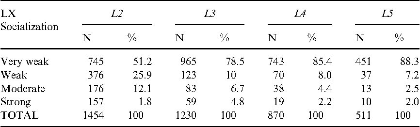 Table 2. Distribution of participants according to degree of socialization in the LX