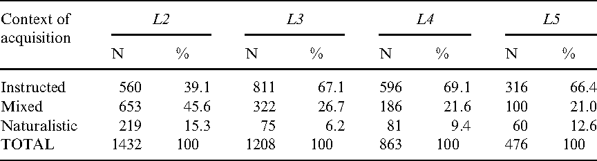 Table 3. Distribution of participants according to context of acquisition of the LX