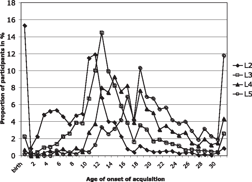 Figure 1. Distribution of participants according to age of onset of learning the LX