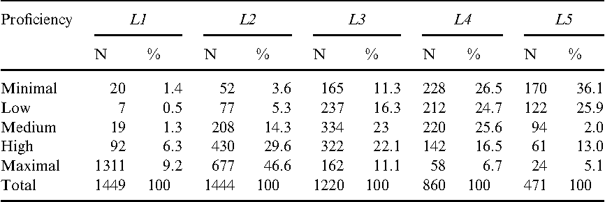 Table 4. Distribution of participants according to self-perceived proficiency in writing