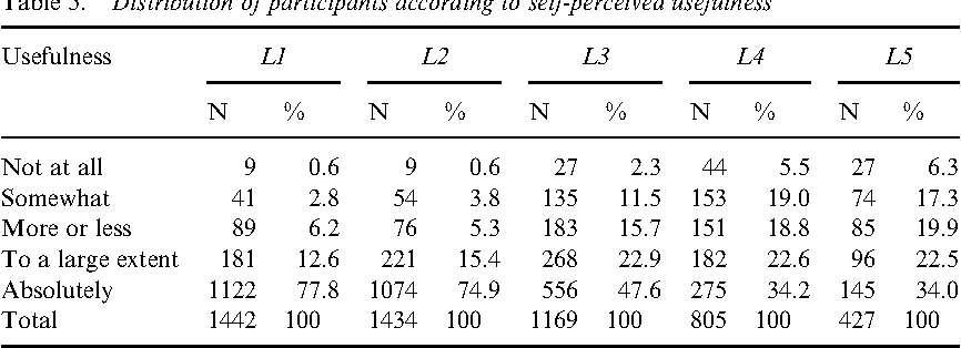 Table 5. Distribution of participants according to self-perceived usefulness