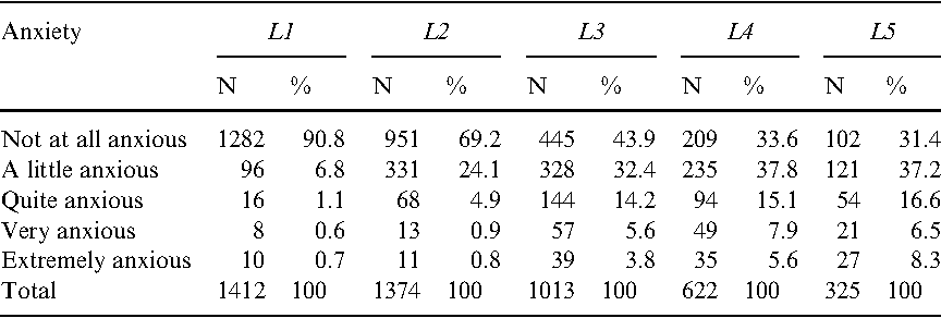 Table 6. Distribution of participants according to communicative or foreign language anxiety