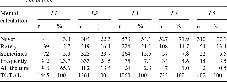 Table 7. Distribution of participants according to frequency of language choice for mental calculation