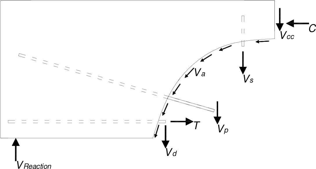 PDF] Shear Capacity of Prestressed Concrete Beams - Semantic Scholar