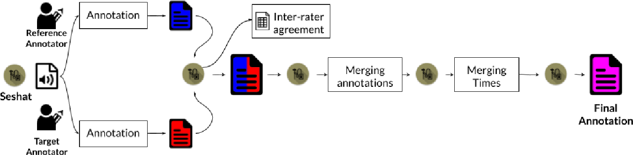Figure 1 for Seshat: A tool for managing and verifying annotation campaigns of audio data