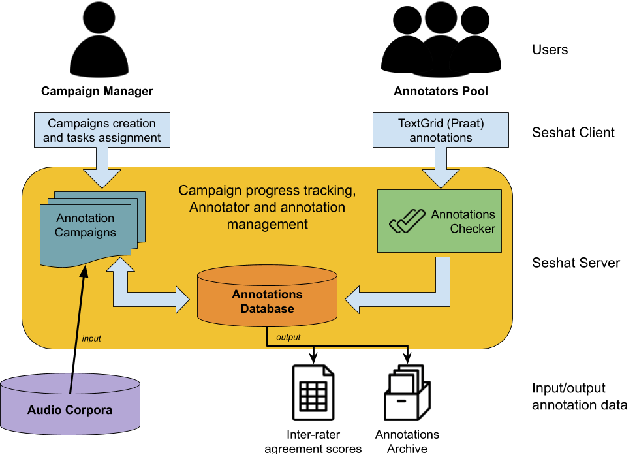 Figure 3 for Seshat: A tool for managing and verifying annotation campaigns of audio data