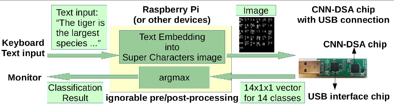 Figure 3 for System Demo for Transfer Learning across Vision and Text using Domain Specific CNN Accelerator for On-Device NLP Applications