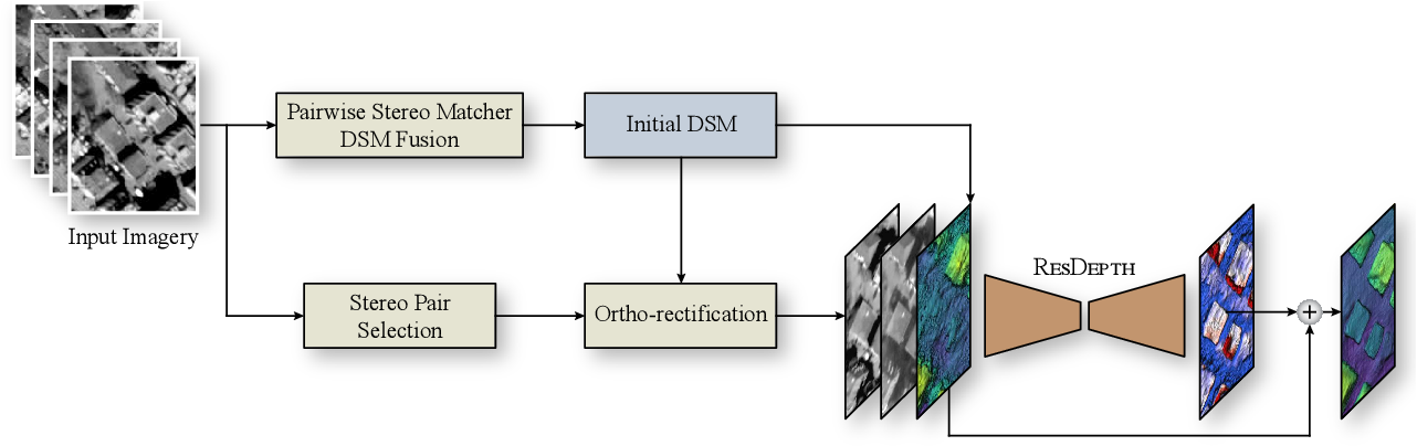 Figure 1 for ResDepth: A Deep Prior For 3D Reconstruction From High-resolution Satellite Images