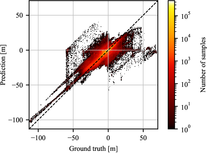 Figure 2 for ResDepth: A Deep Prior For 3D Reconstruction From High-resolution Satellite Images