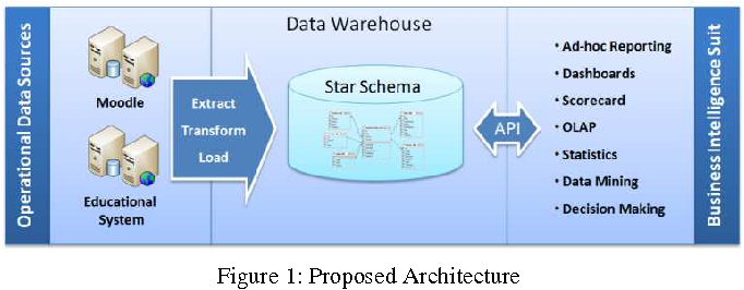Ure 1 From Business Intelligence In Elearning Case Study Of. Ure 1 Proposed Itecture. Wiring. Sle Data Warehouse Architecture Diagram At Scoala.co
