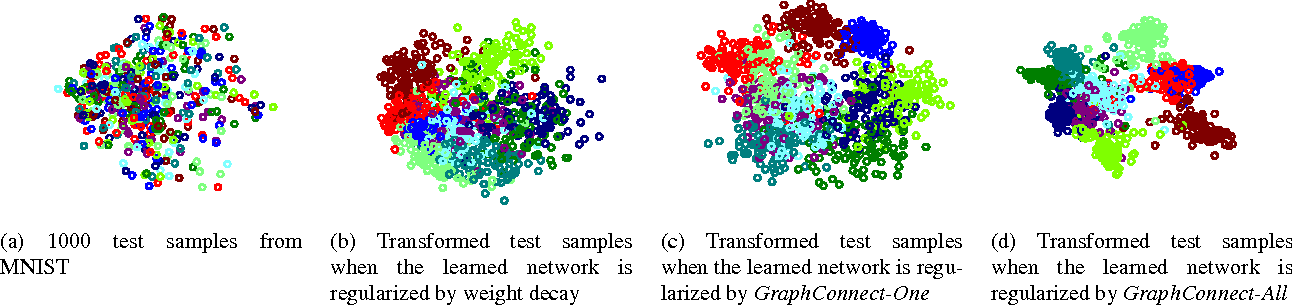 Figure 1 for GraphConnect: A Regularization Framework for Neural Networks
