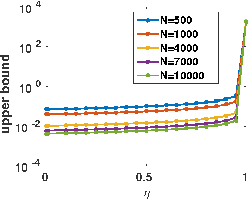 Figure 3 for GraphConnect: A Regularization Framework for Neural Networks