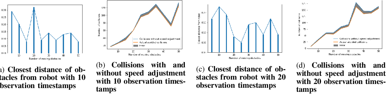 Figure 3 for Predictive Probability Path Planning Model For Dynamic Environments