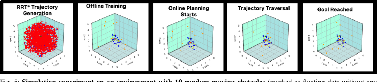 Figure 4 for Predictive Probability Path Planning Model For Dynamic Environments