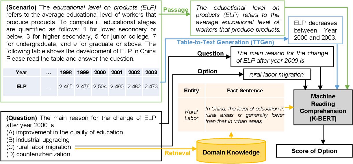 Figure 1 for TSQA: Tabular Scenario Based Question Answering