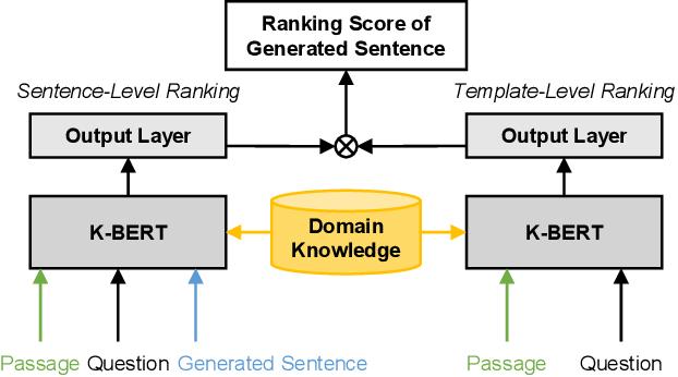 Figure 3 for TSQA: Tabular Scenario Based Question Answering