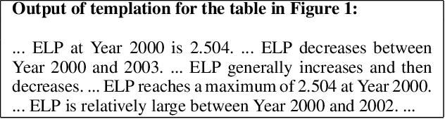 Figure 4 for TSQA: Tabular Scenario Based Question Answering