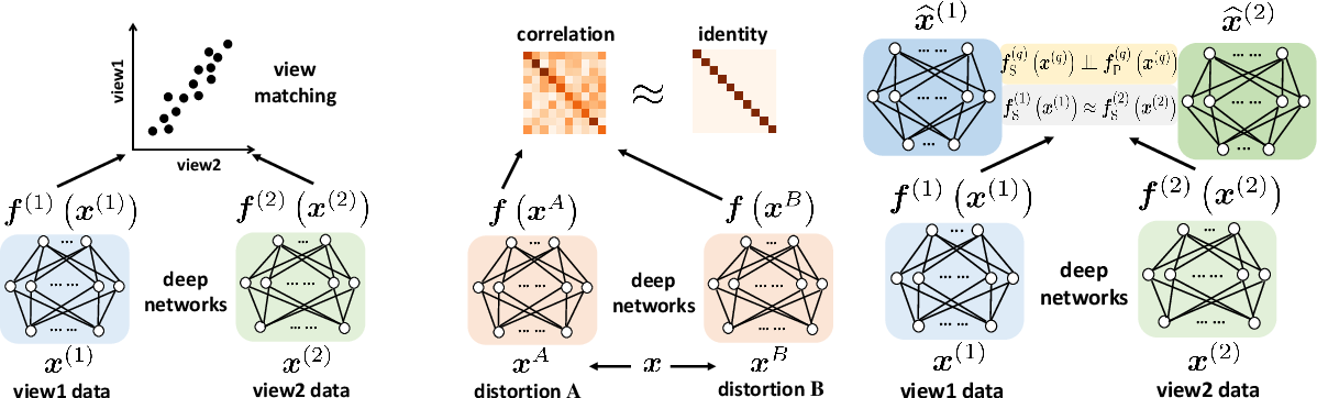 Figure 1 for Latent Correlation-Based Multiview Learning and Self-Supervision: A Unifying Perspective