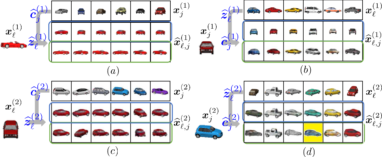 Figure 3 for Latent Correlation-Based Multiview Learning and Self-Supervision: A Unifying Perspective