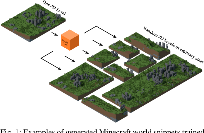 Figure 1 for World-GAN: a Generative Model for Minecraft Worlds