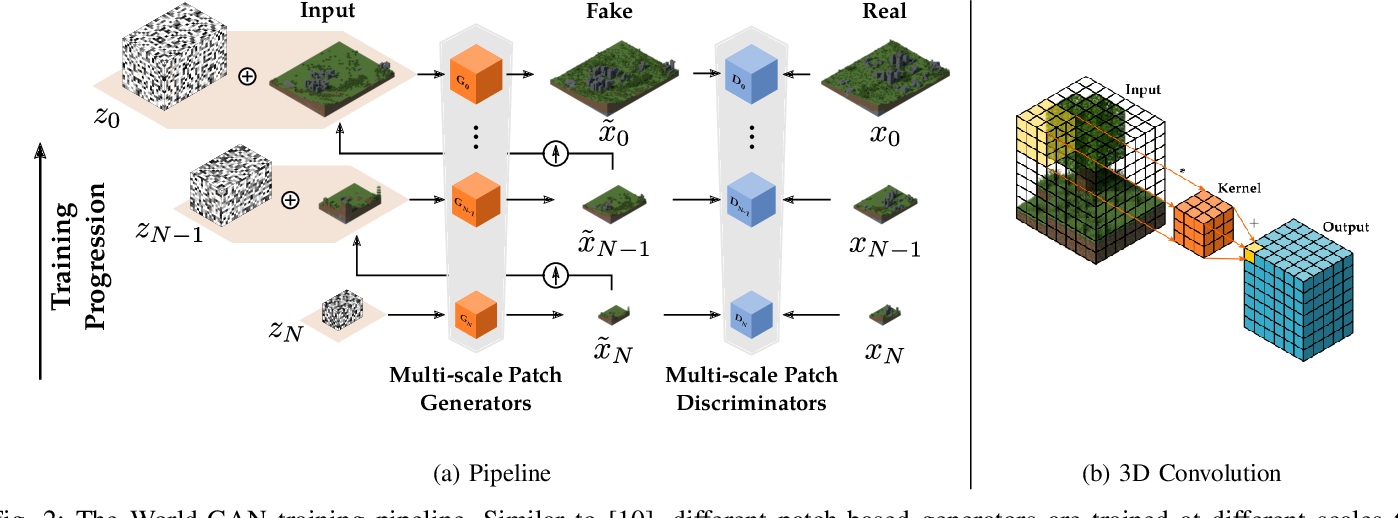 Figure 2 for World-GAN: a Generative Model for Minecraft Worlds