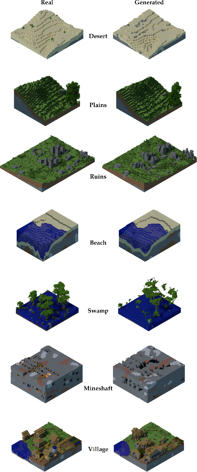 Figure 4 for World-GAN: a Generative Model for Minecraft Worlds