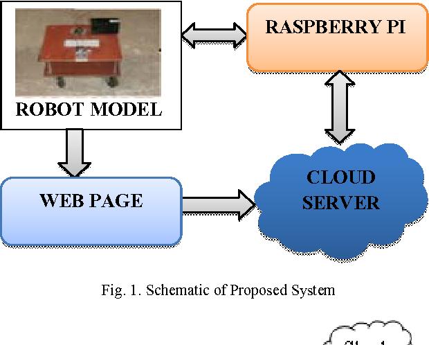 Smart cloud robot using raspberry Pi - Semantic Scholar