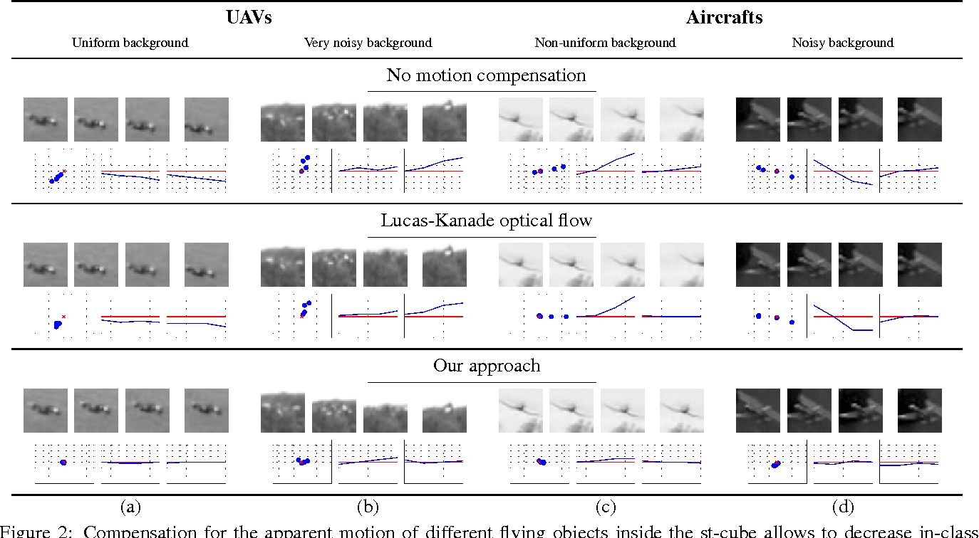 Figure 3 for Flying Objects Detection from a Single Moving Camera