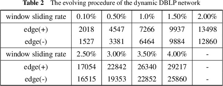 Figure 4 for Dynamic Network Embedding via Incremental Skip-gram with Negative Sampling