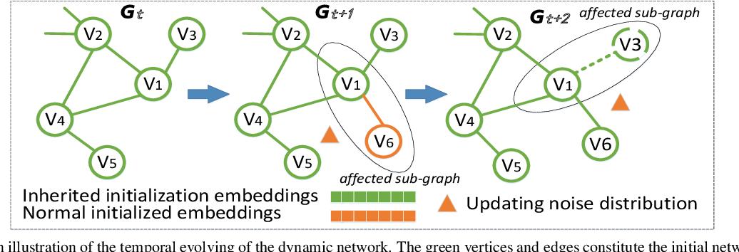 Figure 1 for Dynamic Network Embedding via Incremental Skip-gram with Negative Sampling