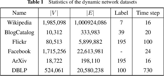 Figure 2 for Dynamic Network Embedding via Incremental Skip-gram with Negative Sampling