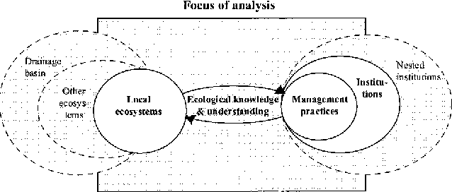Local ecological knowledge and institutional dynamics for ecosystem figure 1 ccuart Images