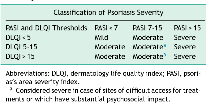 Table 4 From Moderate Psoriasis A Proposed Definition Semantic