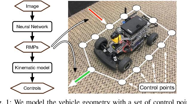 Figure 1 for Neural Autonomous Navigation with Riemannian Motion Policy