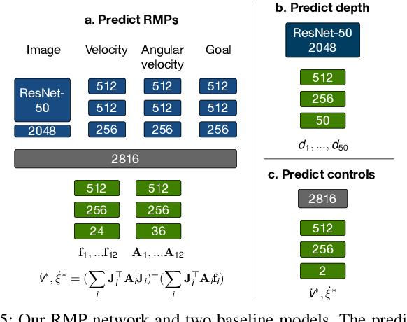 Figure 4 for Neural Autonomous Navigation with Riemannian Motion Policy