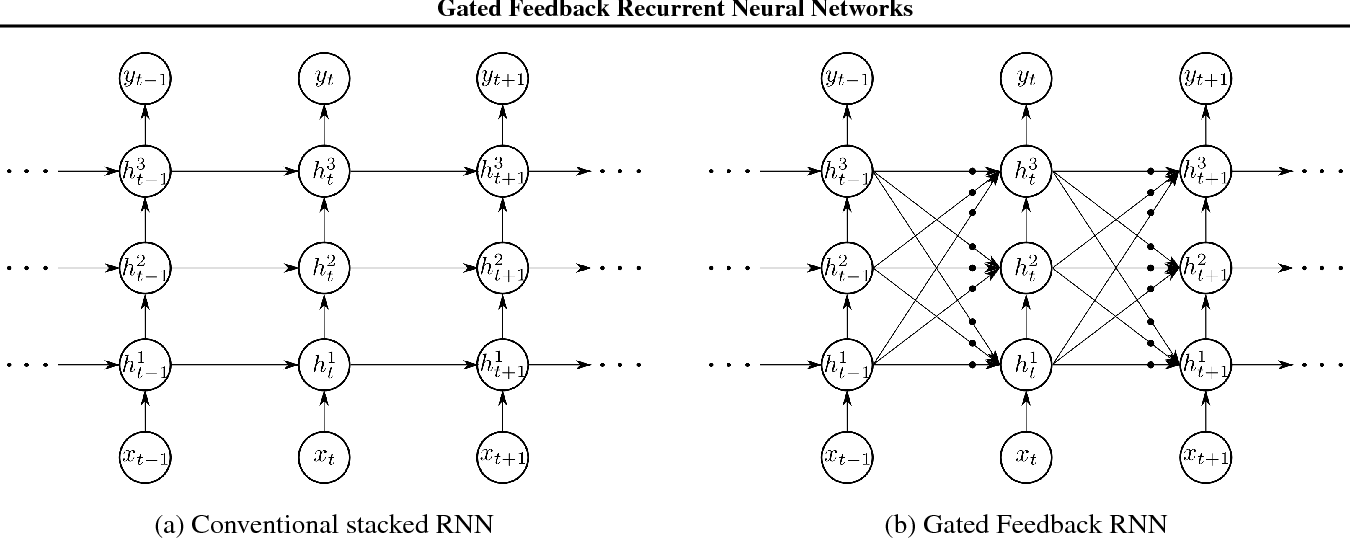 Figure 1 for Gated Feedback Recurrent Neural Networks