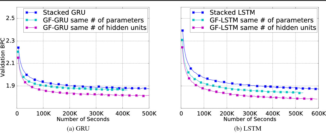 Figure 2 for Gated Feedback Recurrent Neural Networks