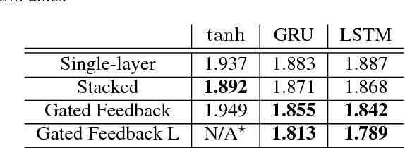 Figure 3 for Gated Feedback Recurrent Neural Networks