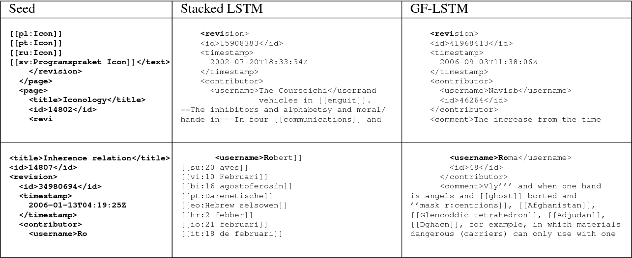 Figure 4 for Gated Feedback Recurrent Neural Networks