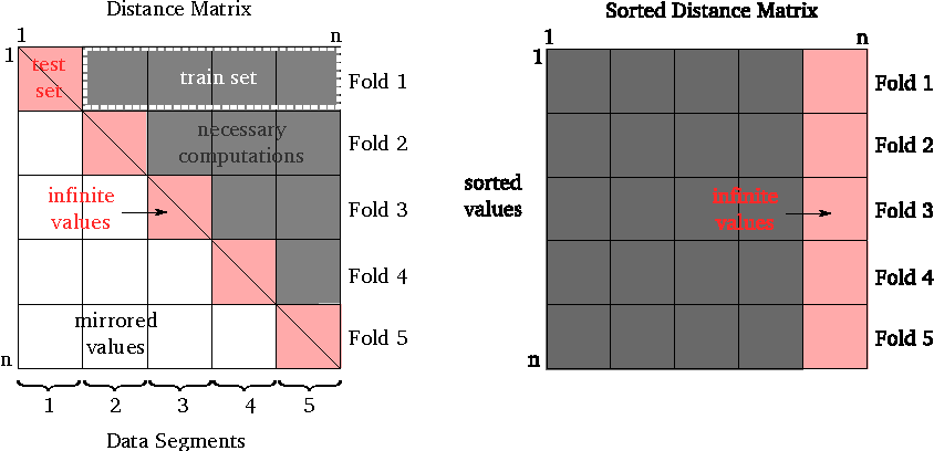 Figure 1 for Efficient Estimation of k for the Nearest Neighbors Class of Methods