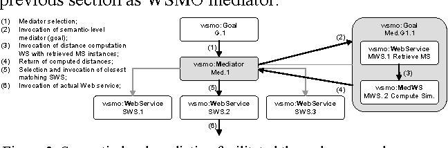 Exploiting Metrics for Similarity-Based Semantic Web Service