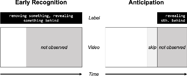 Figure 1 for Higher Order Recurrent Space-Time Transformer