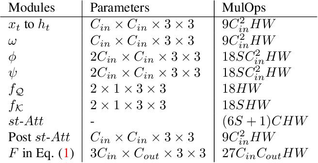 Figure 2 for Higher Order Recurrent Space-Time Transformer