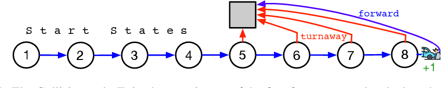 Figure 1 for An Empirical Comparison of Off-policy Prediction Learning Algorithms on the Collision Task