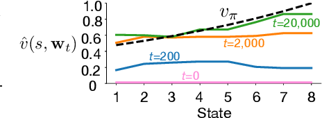 Figure 3 for An Empirical Comparison of Off-policy Prediction Learning Algorithms on the Collision Task