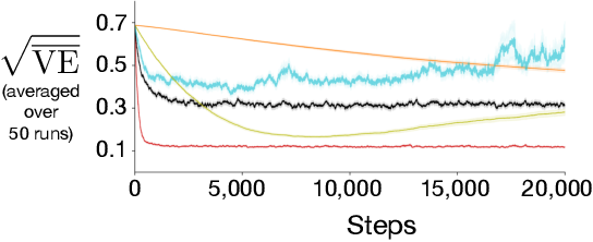 Figure 4 for An Empirical Comparison of Off-policy Prediction Learning Algorithms on the Collision Task