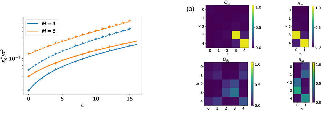 Figure 2 for Dynamics of stochastic gradient descent for two-layer neural networks in the teacher-student setup