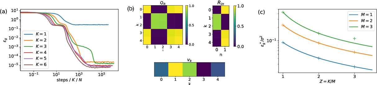 Figure 3 for Dynamics of stochastic gradient descent for two-layer neural networks in the teacher-student setup
