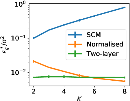 Figure 4 for Dynamics of stochastic gradient descent for two-layer neural networks in the teacher-student setup