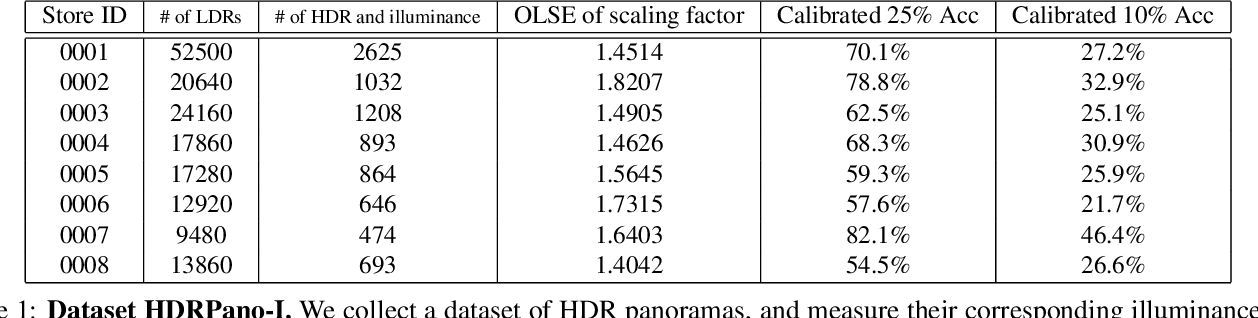 Figure 2 for Beyond Visual Attractiveness: Physically Plausible Single Image HDR Reconstruction for Spherical Panoramas